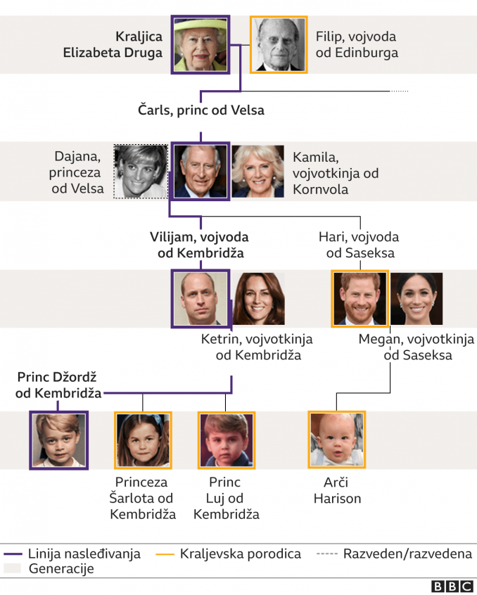Kraljevsko porodično stablo i linija nasledstva 3