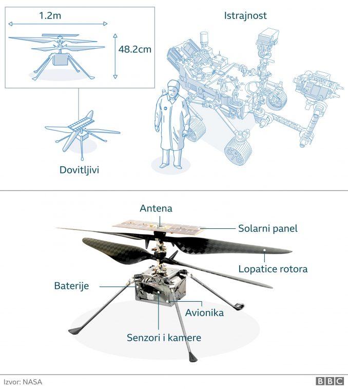 NASA, Mars i Dovitljivi: Uspešno izveden let malog helikoptera na Marsu 2