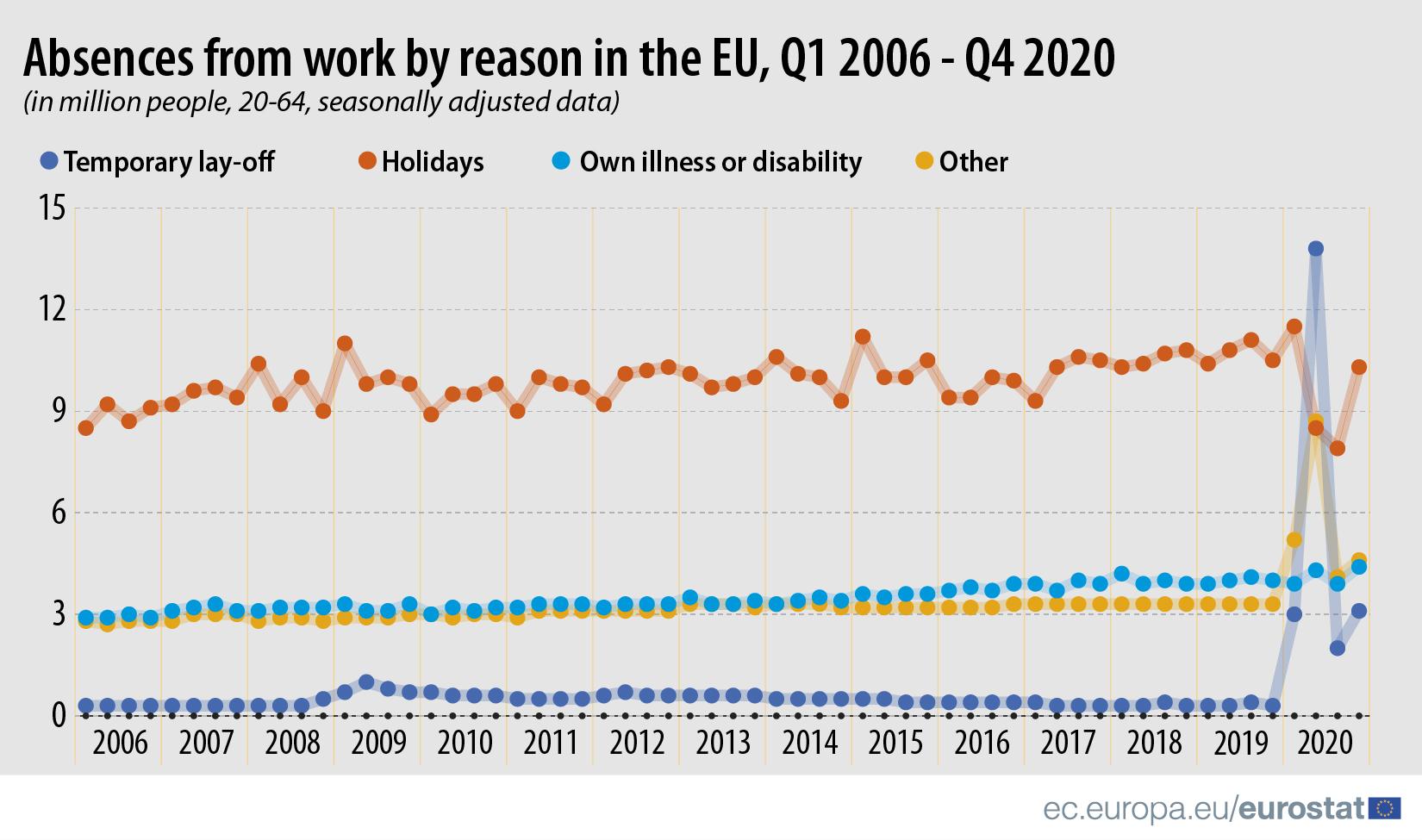 Privremena otpuštanja sa posla u EU dostigla rekord u 2020. godini 3
