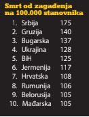 Srbija prva u Evropi zbog zagađenja vazduha 2