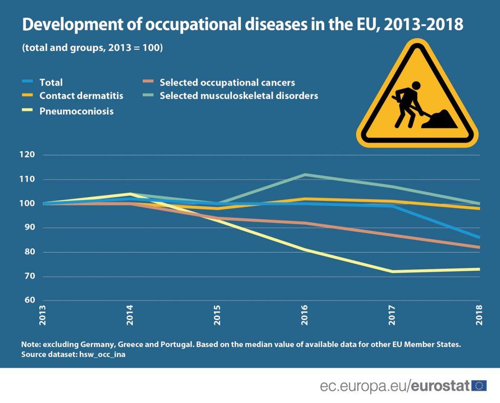 Pad broja bolesti dobijenih na poslu u EU u periodu od 2013. do 2018. 2