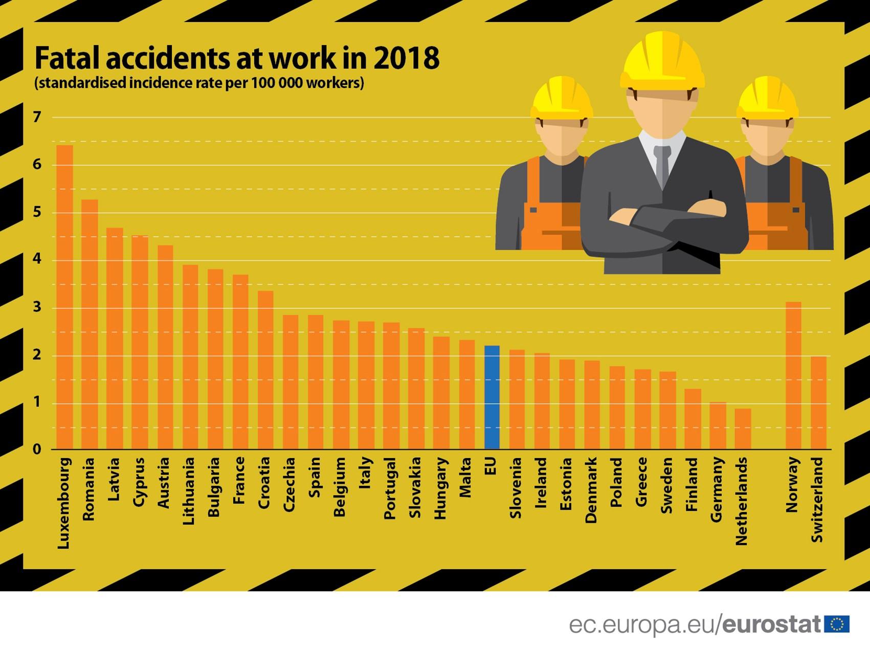 U Holandiji i Nemačkoj najmanje povreda na radu u EU, u Luksemburgu najviše 2