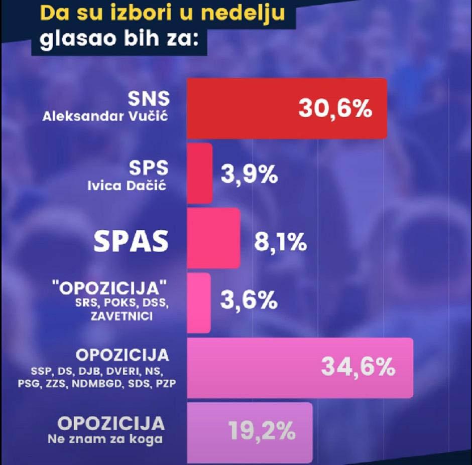 """Brojke """"za"""" i """"protiv"""" Vučića 2"""