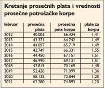Javni sektor podigao prosečne plate u Srbiji 2