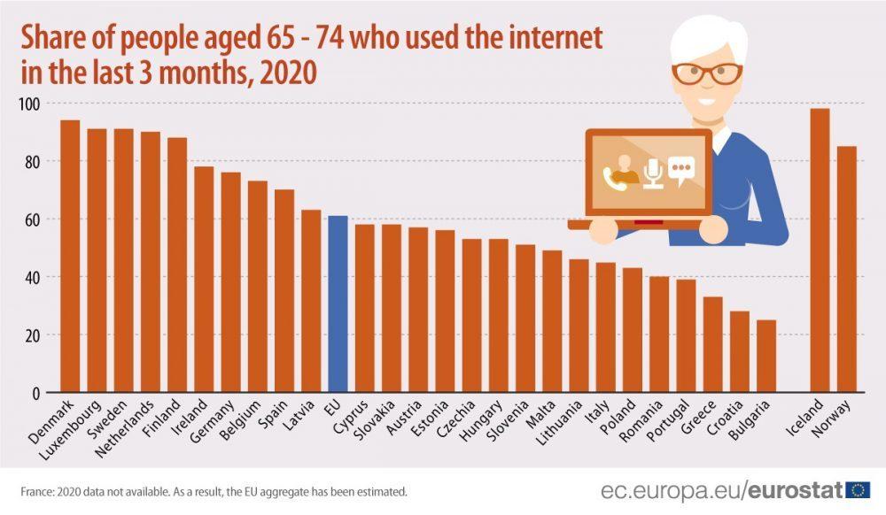 """Danci """"internet najpismeniji"""" u EU, Bugari na začelju liste 2"""