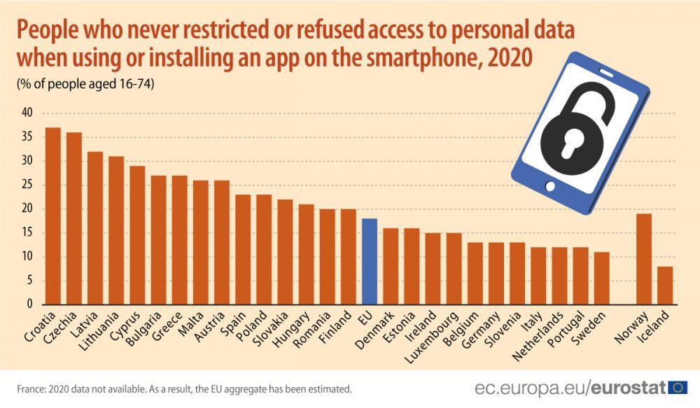 U EU najviša zaštita ličnih podataka u Švedskoj, najniža u Hrvatskoj i Češkoj 2