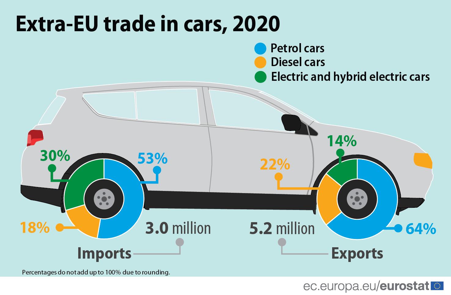 EU: Izvoz električnih i hibridnih automobila zabeležio petostruki rast 2
