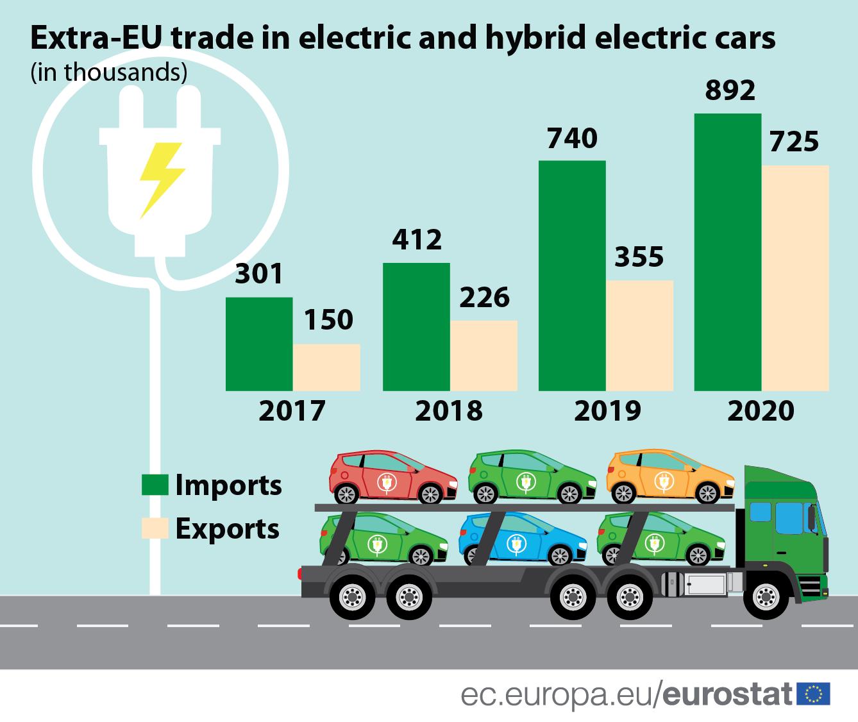 EU: Izvoz električnih i hibridnih automobila zabeležio petostruki rast 3