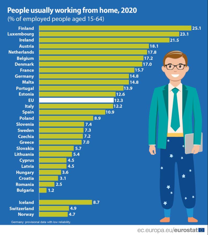 Finci u 2020. najviše radili od kuće u celoj EU, Bugari najmanje 2