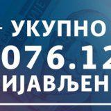 Za novčanu pomoć u iznosu od 60 evra prijavilo se 4.076.127 građana 2