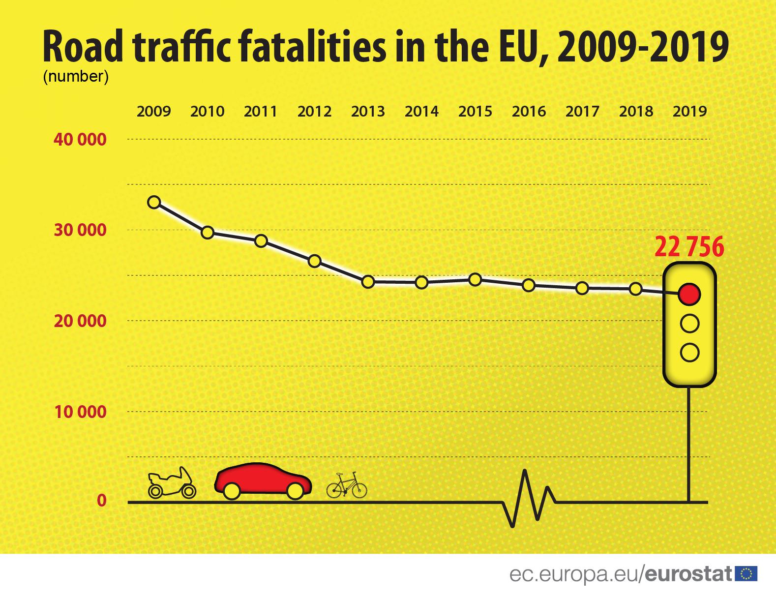 Za 10 godina više od 10.000 smrtnih ishoda manje na putevima u EU 2