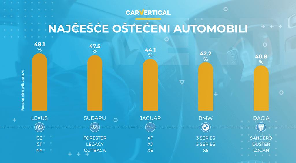 Najčešće i najređe oštećeni automobili u Evropi 2