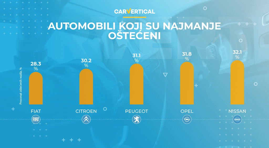 Najčešće i najređe oštećeni automobili u Evropi 3