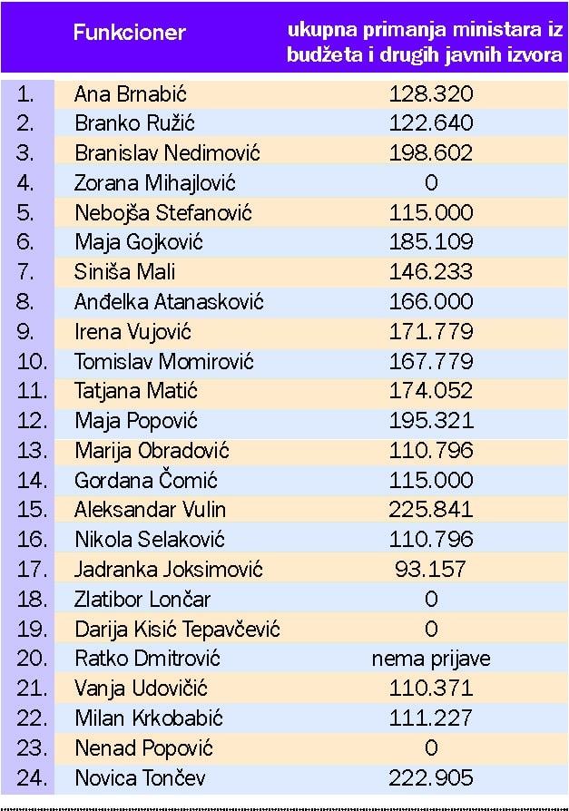 """Siniša Mali najslabije plaćeni ministar, Vulin """"najbogatiji"""" 2"""