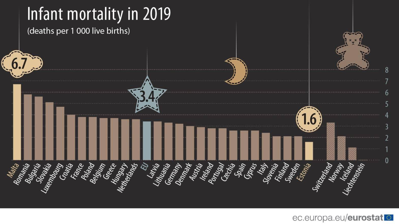 U EU mortalitet novorođenčadi najniži u Estoniji, najviši u Rumuniji 3