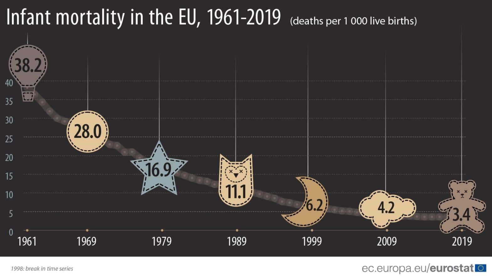 U EU mortalitet novorođenčadi najniži u Estoniji, najviši u Rumuniji 2