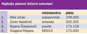 Državni sekretari često bolje plaćeni od svojih ministara 5