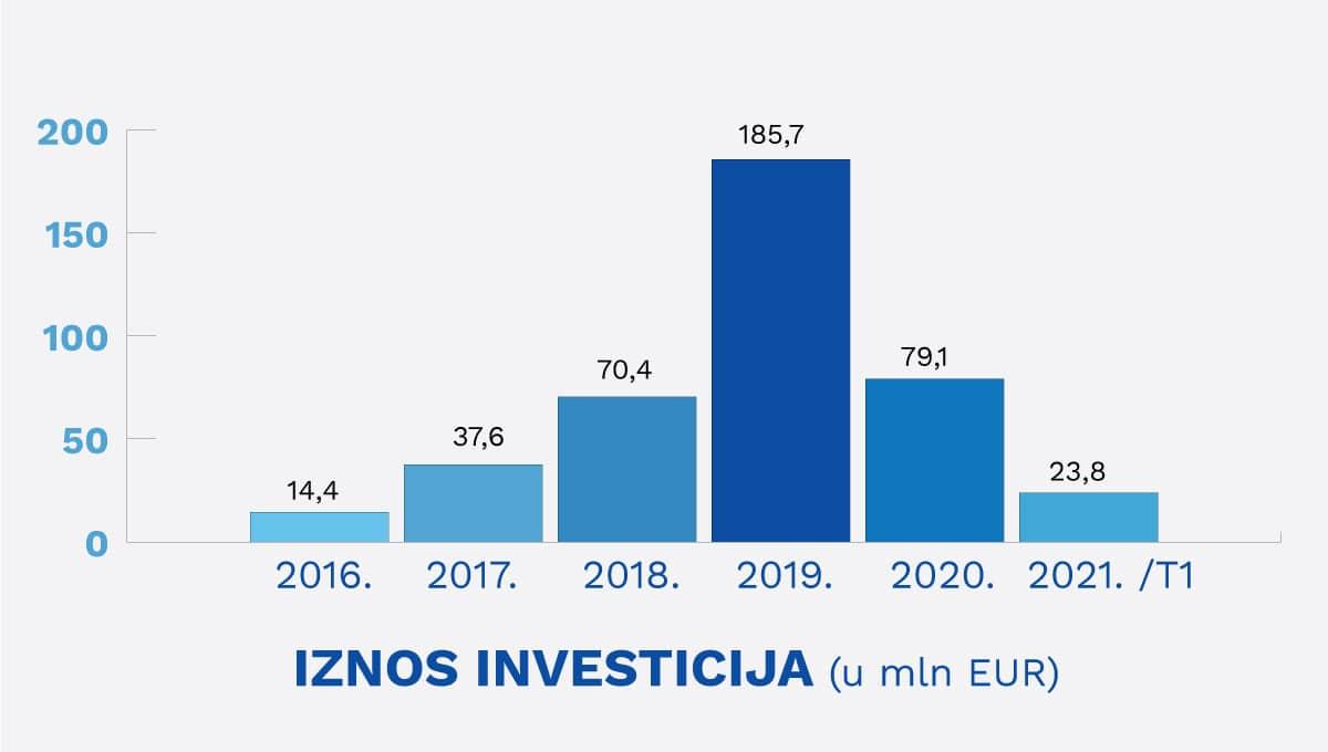 Američke kompanije zapošljavaju 22.000 ljudi u Srbiji 1