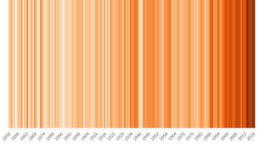 Trendovi godišnjih evropskih temperatura 1