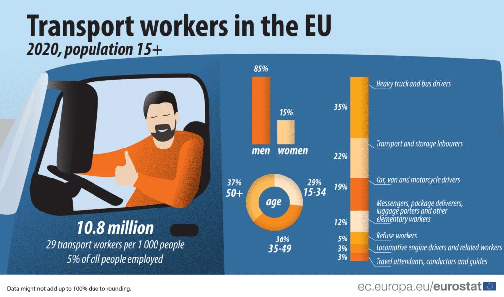 Tokom 2020. najviše zaposlenih u transportu bilo u Vojvodini, najmanje u južnom i istočnom delu zemlje 2