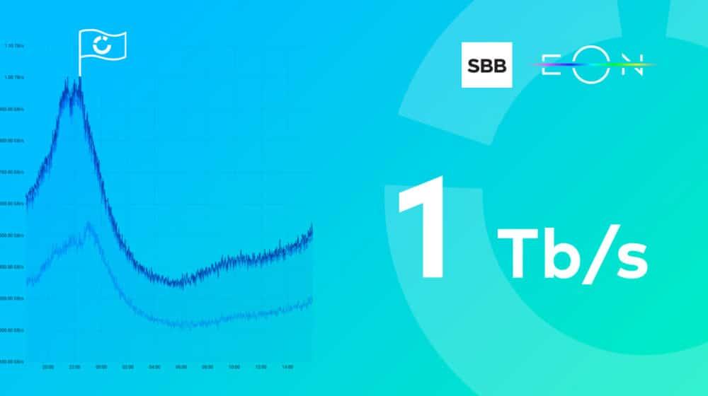 EON ostvario rekordni protok video saobraćaja od jednog terabita u sekundi 1